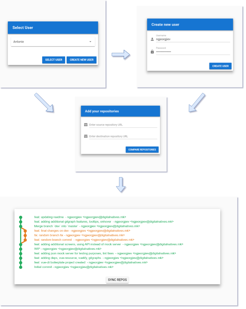 Workflow for the GitSync tool