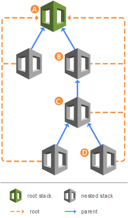 CloudFormation nested stacks diagram