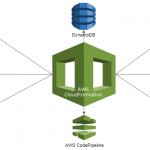 CloudFormation architecture