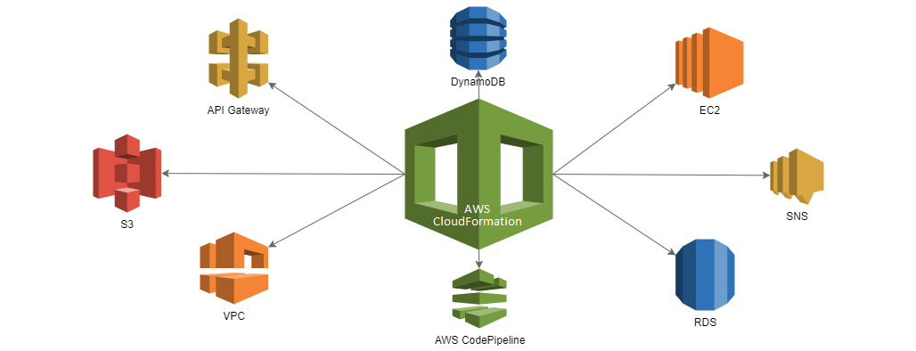 CloudFormation architecture