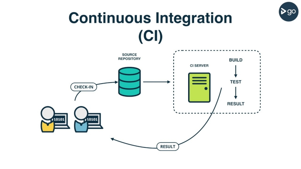 Continuous Integration Image